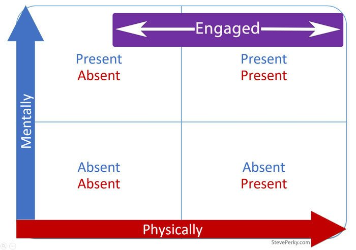 Chart showing being mentally present vs physically present and the importance of engagement.